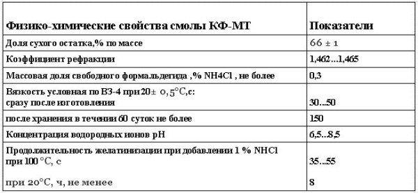 Физико-химические свойства смолы КФ-МТ