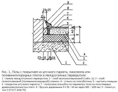 Пример выполнения пеногипсовой стяжки