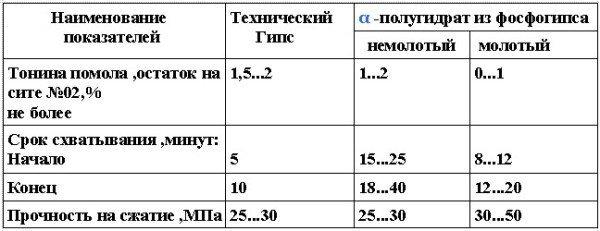 Физико-механические свойства вяжущих из фосфогипса