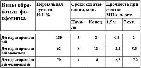 Характеристики вяжущего на основе фосфогипса