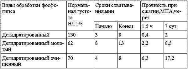 Таблица физико механических свойств вяжущего