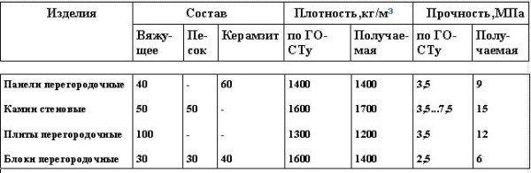 Таблица изделий из фосфогипса