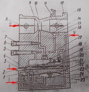 Принципиальная схема карбюратора бензопилы Урал-КМП-100У