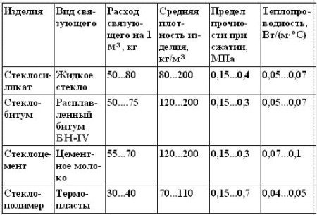 Характеристики изделий на основе стеклопора