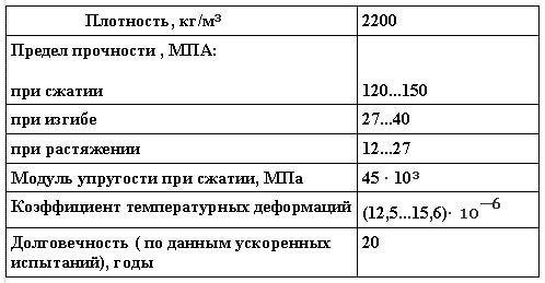 """Технические характеристики листового полимербетона """" Берок"""""""