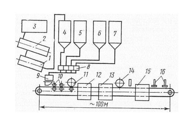 Принципиальная схема поточной линии по производству листового полимербетона