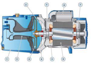Электродвигатель с насосом jswm 15mx в разрезе