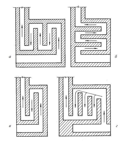 Схема малооборотных и многооборотных систем печей.