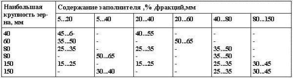 Рекомендуемое соотношение между фракциями заполнителя