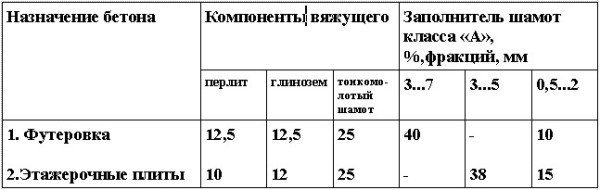 Состав шамотных перлитобетонов, % по массе