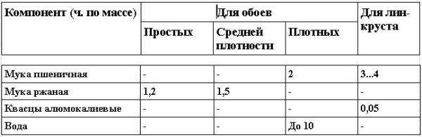 Рецептура клейстеров для проклейки обоев и линкруста , ч. по массе.