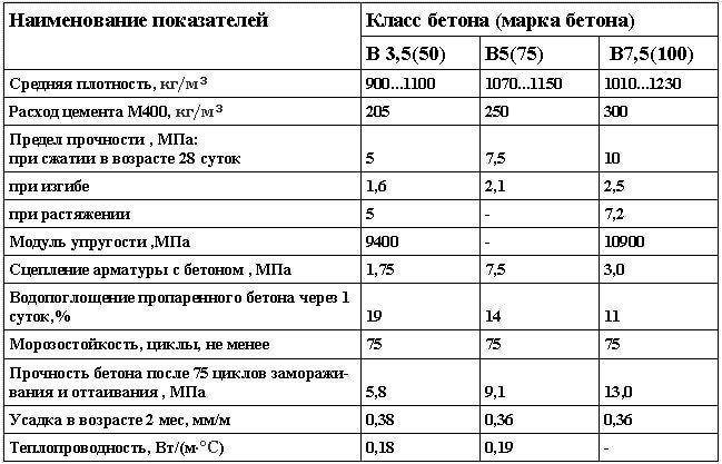 Физико-механические показатели шунгизитобетона