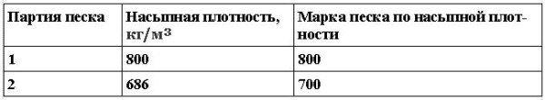Насыпная плотность азеритового песка
