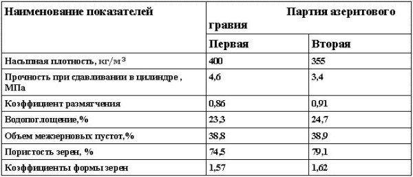 Физико-механические свойства азеритового гравия (фракции 5...10 мм)