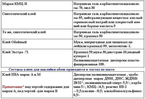 Составы клеев для наклейки обоев, ч. по массе
