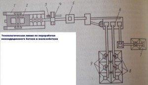 Технологическая линия по производству фракционированного вторичного заполнителя