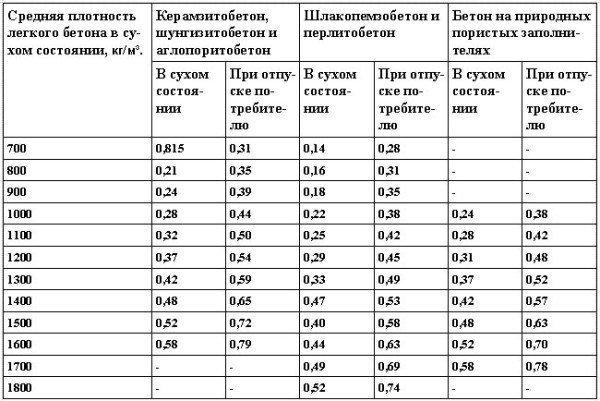 Теплопроводность легких бетонов Вт/(м·°С)