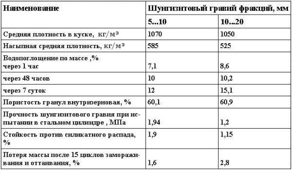 Физико-механические показатели шунгизитового гравия
