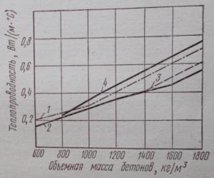Зависимость теплопроводности легких бетонов от объемной массы: