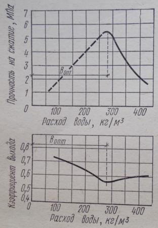 Зависимость прочности легкого бетона и коэффициента выхода от расхода воды затворения