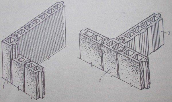 Асбестоцементные экструзионные угловые(1) и переходные (2) панели перегородок(3)