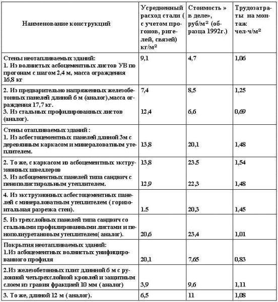 Технико-экономические показатели ограждающих конструкций на 1 м² площади ограждения (для условий Московской области)