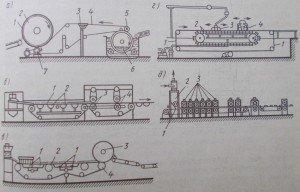 Схемы формовочных машин: