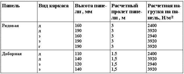Расчетная нагрузка на панели покрытия с каркасом из дерева (д), экструзионных асбестоцементных швеллеров (Э) и гнутых асбестоцементных швеллеров (г).
