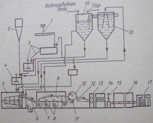 Технологическая схема производства листовых асбестоцементных изделий( волнистых листов).