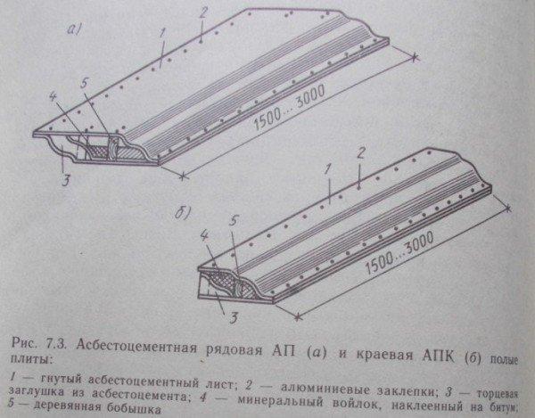 Асбестоцементная рядовая АП (а) и краевая АПК (б) полые плиты