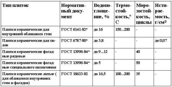 Физико-механические свойства керамических плиток