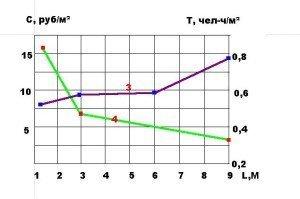 """Зависимость расхода Р материала (а), стоимости С """" в деле"""" и трудозатрат (б) от шага несущих конструкций в покрытиях из асбестоцементных волнистых листов:"""