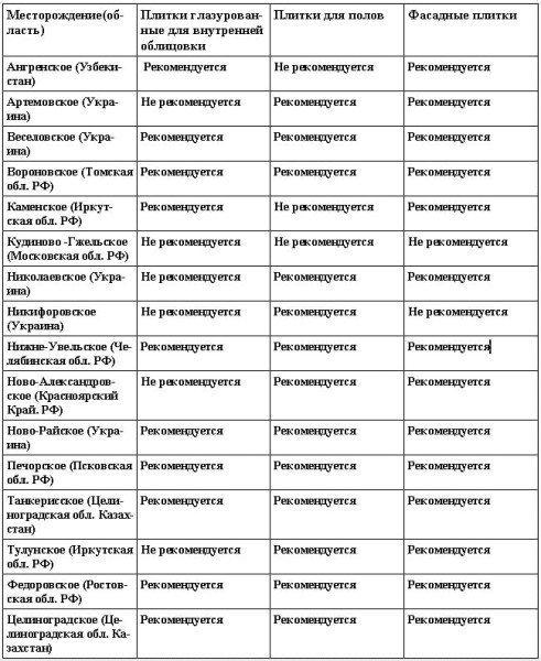 Перечень основных месторождений глин для производства керамических плиток