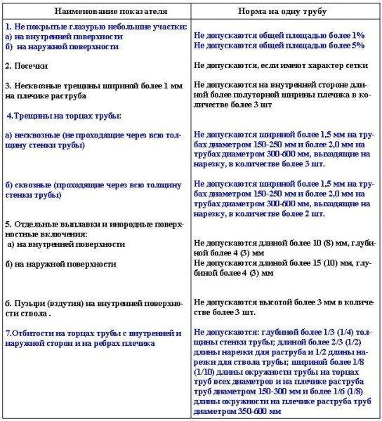 Требования предъявленные к керамическим трубам по показателям внешнего вида