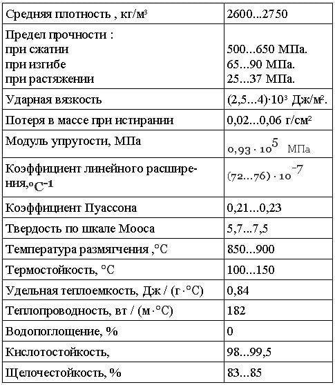 Эксплуатационные свойства шлакоситаллов: