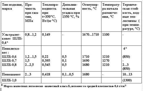 Физико-механические свойства шамотных теплоизоляционных изделий.