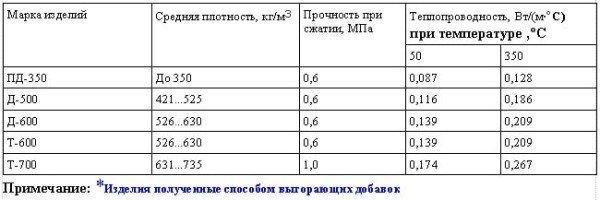 Основные свойства пенодиатомитовых ( ПД), диатомитовых (Д)* и трепельных (Т)* изделий.