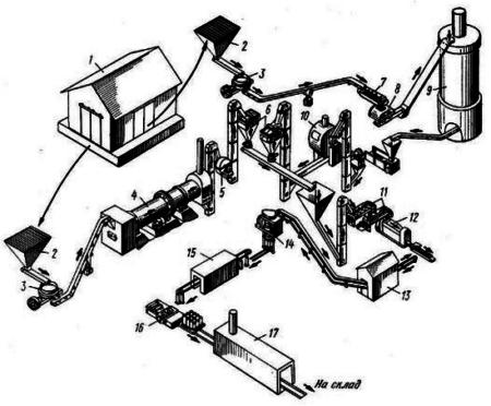 Технологическая схема производства керамических труб