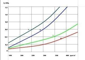 Зависимость прочности от плотности перлитокерамических изделий получаемых