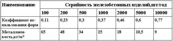 Влияние специализации производства на коэффициент использования и металлоемкость форм