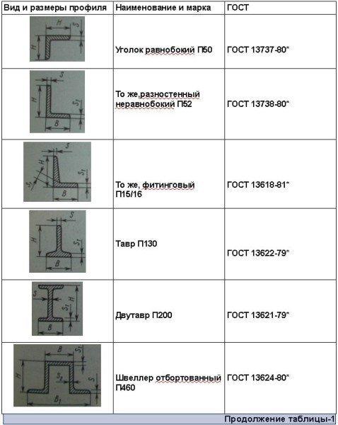 Профили алюминиевых сплавов
