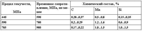 Химический состав и прочностные показатели термически упрочненной стержневой арматурной стали.