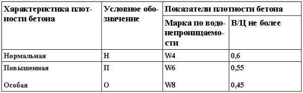 Показатели плотности бетона