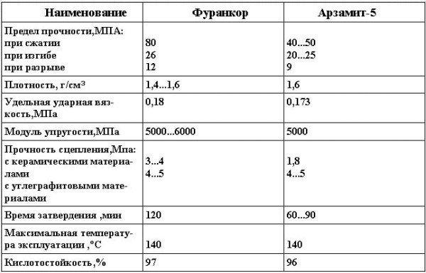 Физико-механические свойства замазок