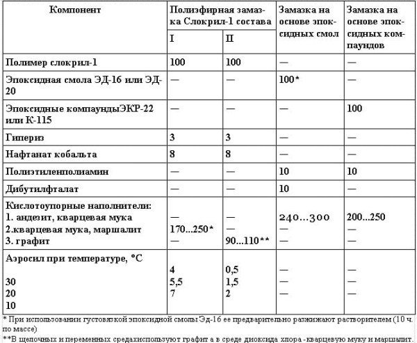 Составы химических стойких замазок (ч. по массе):