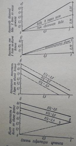 Графики, характеризующие распределение воды и изменение пористости бетона