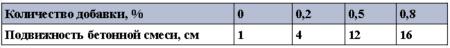 Показатели подвижности бетонной смеси в зависимоти от количества добавки