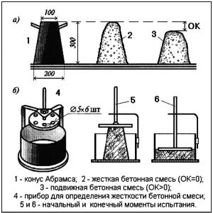 Определение удобоукладываемости бетонной смеси