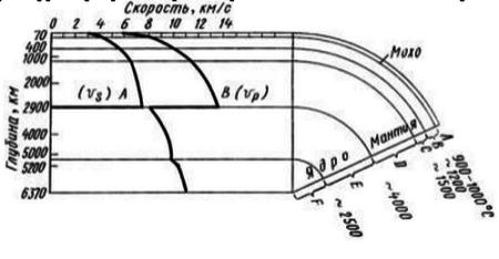 Графики изменения скорости поперечных Vp и Vз волн на различной глубине земного шара