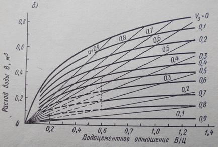 Номограмма структур бетонов
